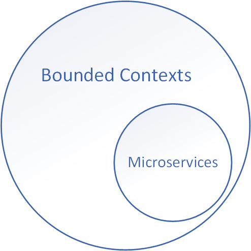 Bounded Contexts are not Microservices