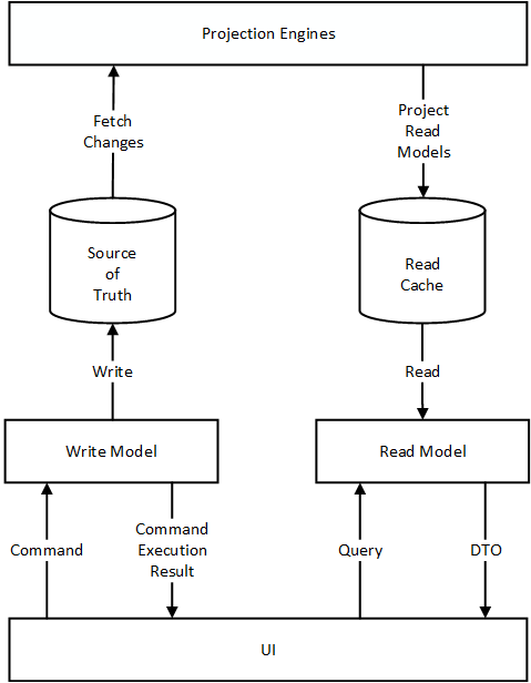 Tackling Complexity In CQRS Simple Cqrs Pattern